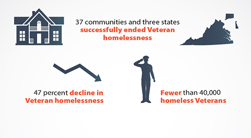 Homeless infographic image.