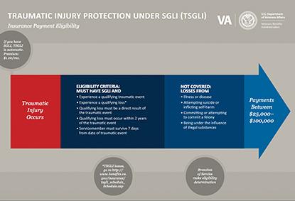 TSGLI infographic