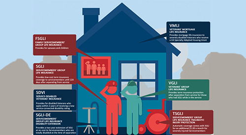 Infographic of a family in front of a home with a list VA's life insurance programs.