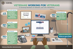 /BENEFITS/images/thumb-info-VA_Hiring.jpg