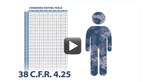 Text Combined Rating Table 38 C.F.R. with a blue camouflage figure