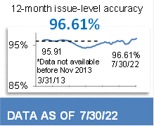 95.77% 12-Month Issue-Level Accuracy