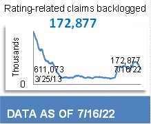 81,083 Total Backlog Claims