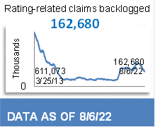 77,667 Total Backlog Claims