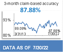 88.53% 3-Month Claim-Based Accuracy