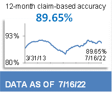 87.74% 12-Month Claim-Based Accuracy