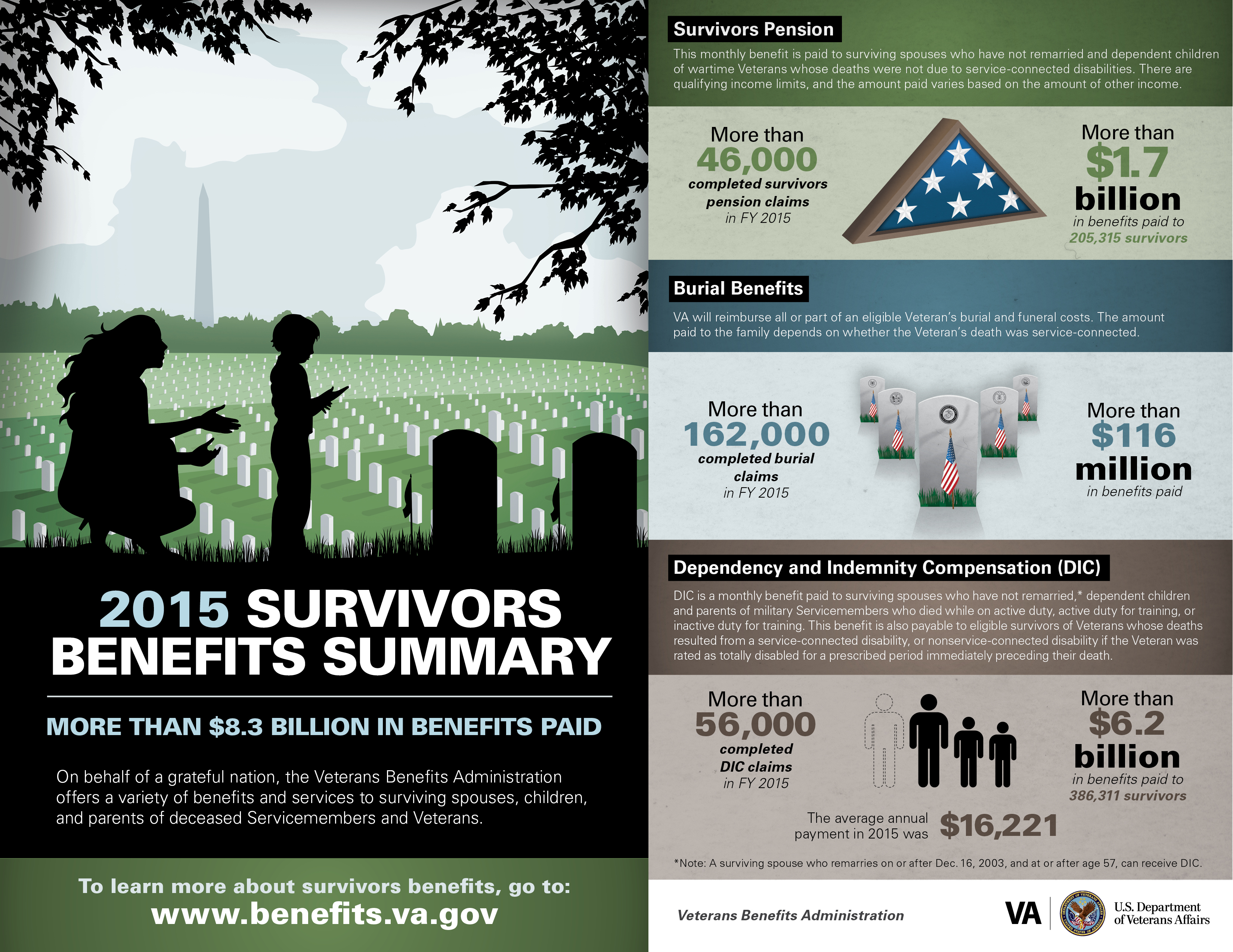 2015 Survivors' Benefits Summary. To learn more visit https://www.benefits.va.gov/pension. See PDF Download link to view an accessible PDF that addresses the text content of this document.