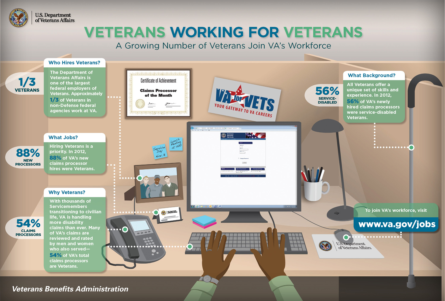VETERANS WORKING FOR VETERANS. A growing Number of Veterans Join VA's Workforce. 1/3 of Veterans in non-Defense federal agencies work at VA. 88% of VA's new claims processor hires were Veterans. 54% of VA's total claims processors are Veterans. Please see PDF Download link to view an accessible PDF that addresses the full text content of this document.