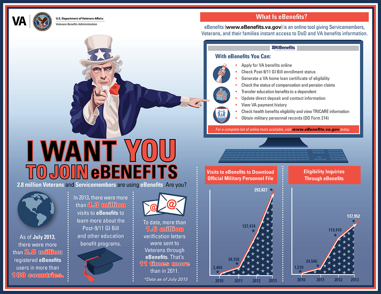 Uncle Sam pointing one finger to the user and pointing the other hand to a computer monitor showing the eBenefits website. Patriotic color scheme of red, white and blue. Line graph shows the increasing number of visitors who download official military personnel files on eBenefits. Line graph shows the increasing number of visitors who submit eligibility inquiries on eBenefits. The eBenefits Web page has three images showing what Veterans can support using eBenefits: a diploma representing an education, a house, and a family. Please see PDF Download link to view an accessible PDF that addresses the text content of this document.