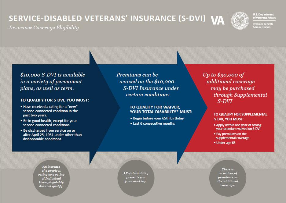 Service Disabled Veterans' Insurance (S-DVI)