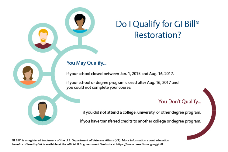 Do I Qualify for GI Bill Restoration