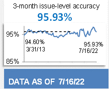 96.05% 3-Month Issue-Level Accuracy
