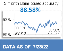 90.54% 3-Month Claim-Based Accuracy