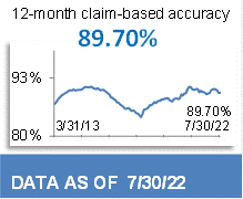 90.98% 12-Month Claim-Based Accuracy