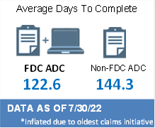 FDC ADC 117.7 Days; Non-FDC ADC 137.8* days